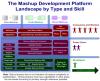 Mashup development platforms